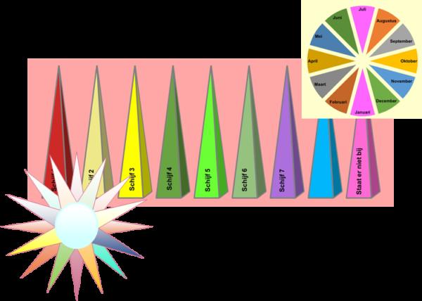 Klassikale cursus pendelen en biotensor vaardigheden 1